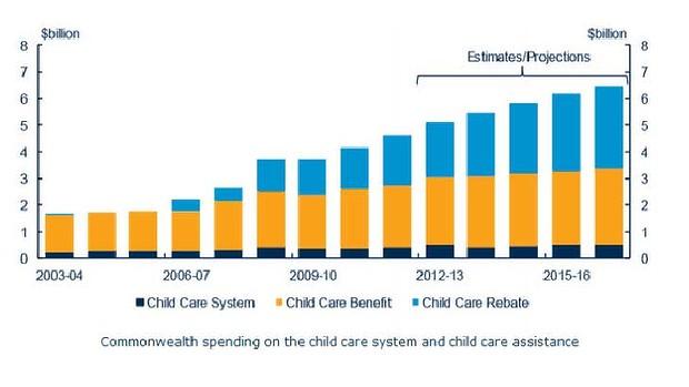 Spending on childcare
