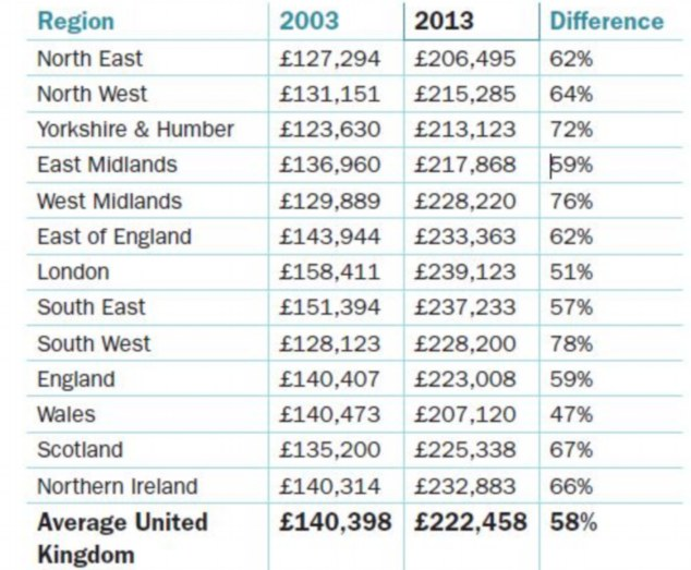 Regional rearing: London and the South-East of England are priciest areas to raise a child