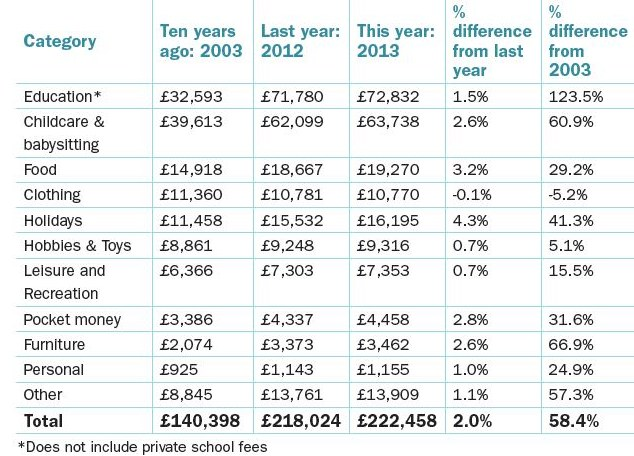 Expenses: Data from LV= shows education and chilldcare are the biggest costs when raising a child